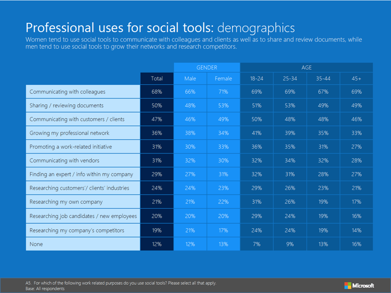 Image displaying gender and age breakdown reasons for using social media